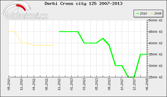 Derbi Cross city 125 2007-2013