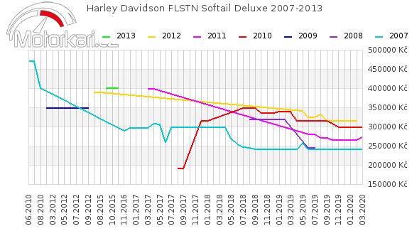 Harley Davidson FLSTN Softail Deluxe 2007-2013