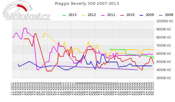 Piaggio Beverly 300 2007-2013