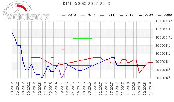 KTM 150 SX 2007-2013