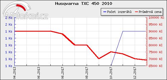 Husqvarna TXC 450 2010