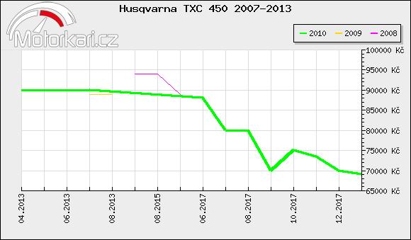 Husqvarna TXC 450 2007-2013