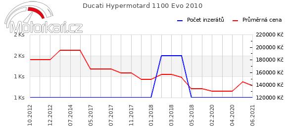 Ducati Hypermotard 1100 Evo 2010