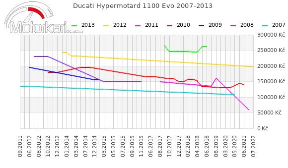 Ducati Hypermotard 1100 Evo 2007-2013