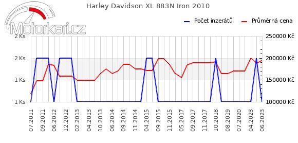 Harley Davidson XL 883N Iron 2010