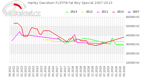 Harley Davidson FLSTFB Fat Boy Special 2007-2013