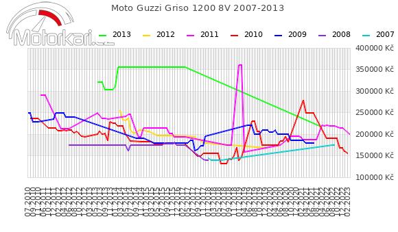Moto Guzzi Griso 1200 8V 2007-2013