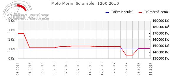 Moto Morini Scrambler 1200 2010
