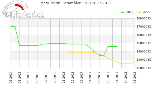 Moto Morini Scrambler 1200 2007-2013