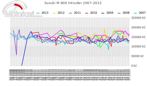 Suzuki M 800 Intruder 2007-2013