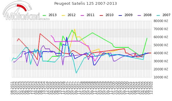 Peugeot Satelis 125 2007-2013