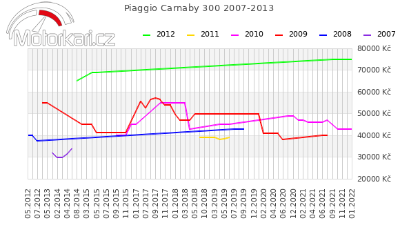 Piaggio Carnaby 300 2007-2013