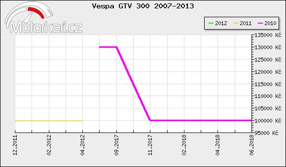 Vespa GTV 300 2007-2013