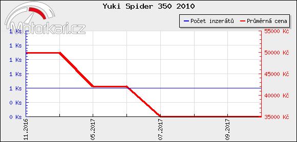 Yuki Spider 350 2010