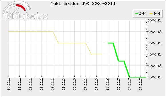 Yuki Spider 350 2007-2013
