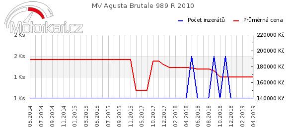 MV Agusta Brutale 989 R 2010