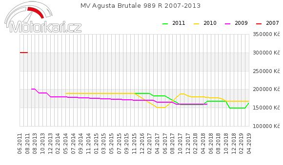 MV Agusta Brutale 989 R 2007-2013