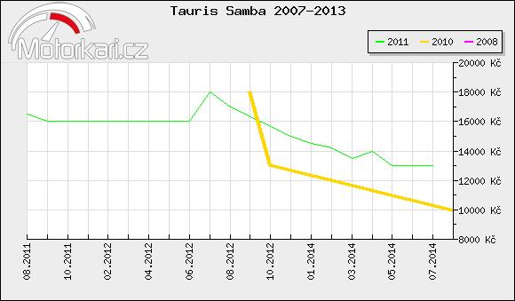 Tauris Samba 2007-2013
