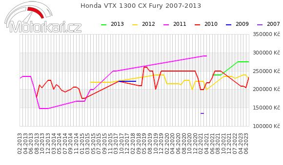 Honda VTX 1300 CX Fury 2007-2013