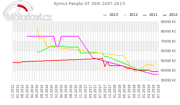 Kymco People GT 300i 2007-2013