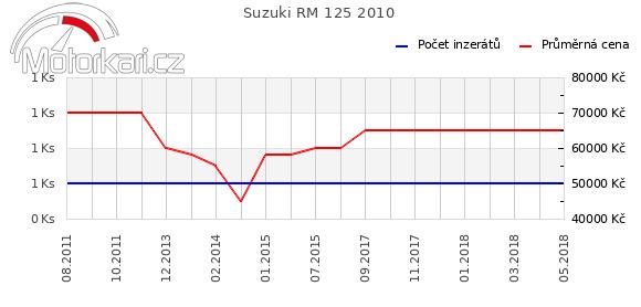 Suzuki RM 125 2010