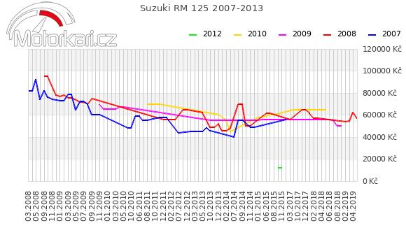 Suzuki RM 125 2007-2013