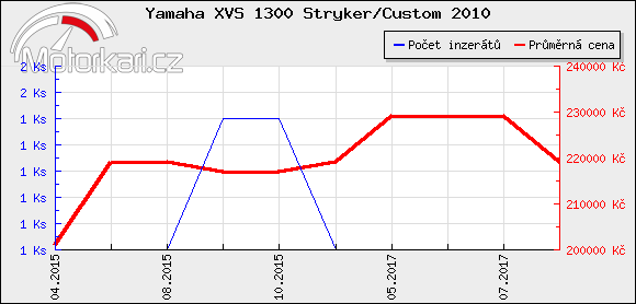 Yamaha XVS 1300 Stryker/Custom 2010