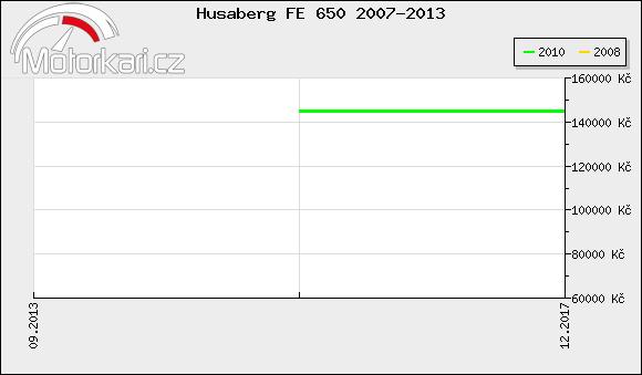 Husaberg FE 650 2007-2013
