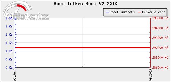 Boom Trikes Boom V2 2010