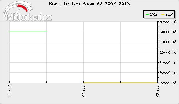 Boom Trikes Boom V2 2007-2013