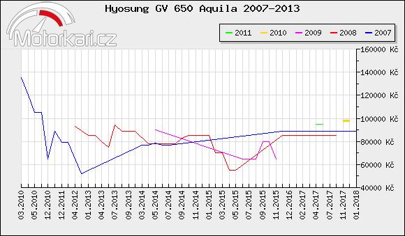 Hyosung GV 650 Aquila 2007-2013