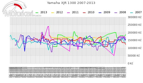 Yamaha XJR 1300 2007-2013
