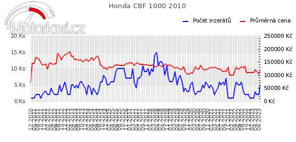 Honda CBF 1000 2010