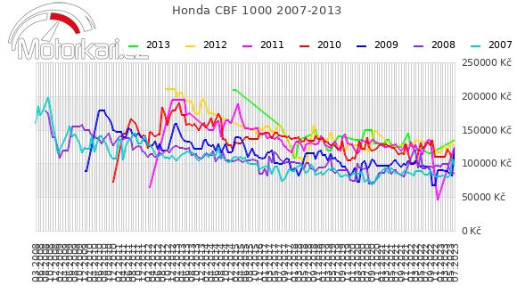 Honda CBF 1000 2007-2013