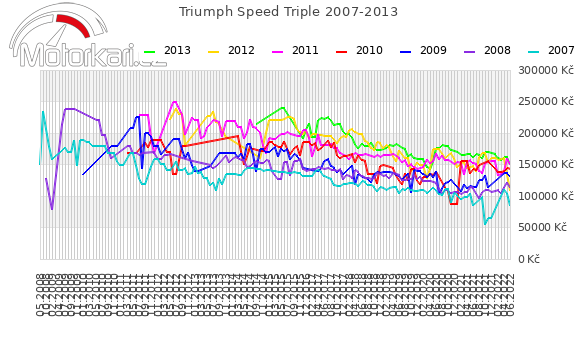 Triumph Speed Triple 2007-2013