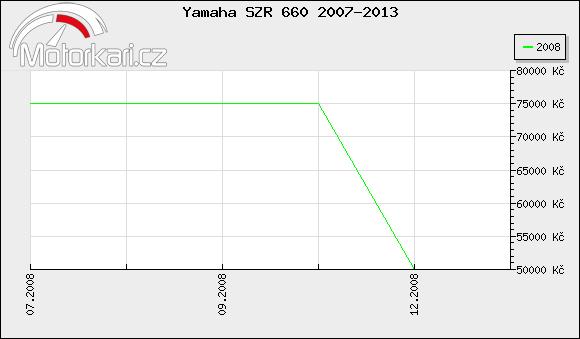 Yamaha SZR 660 2007-2013
