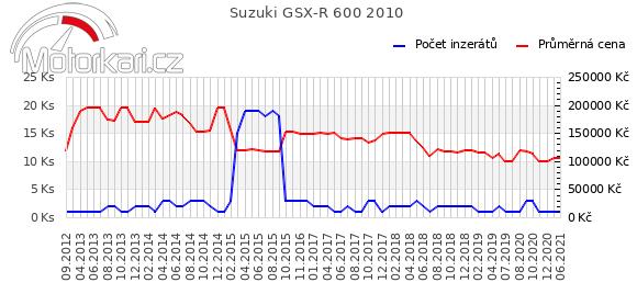 Suzuki GSX-R 600 2010