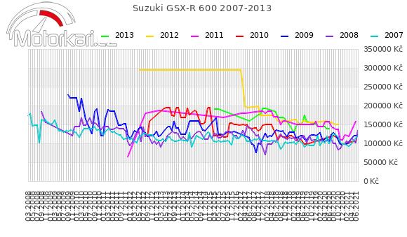 Suzuki GSX-R 600 2007-2013