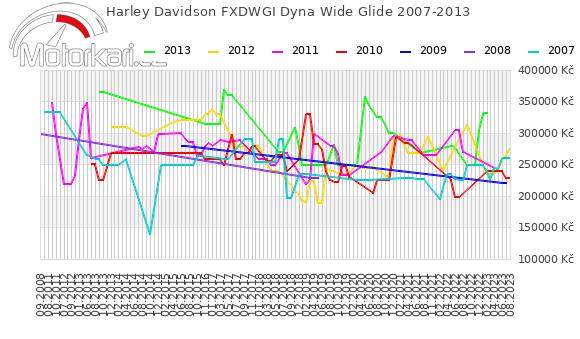 Harley Davidson FXDWGI Dyna Wide Glide 2007-2013