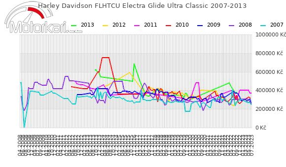 Harley Davidson FLHTCU Electra Glide Ultra Classic 2007-2013