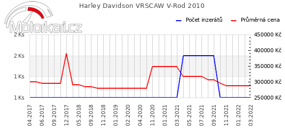 Harley Davidson VRSCAW V-Rod 2010