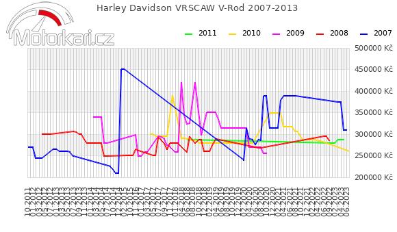 Harley Davidson VRSCAW V-Rod 2007-2013