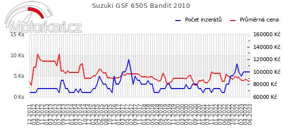 Suzuki GSF 650S Bandit 2010