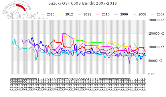 Suzuki GSF 650S Bandit 2007-2013