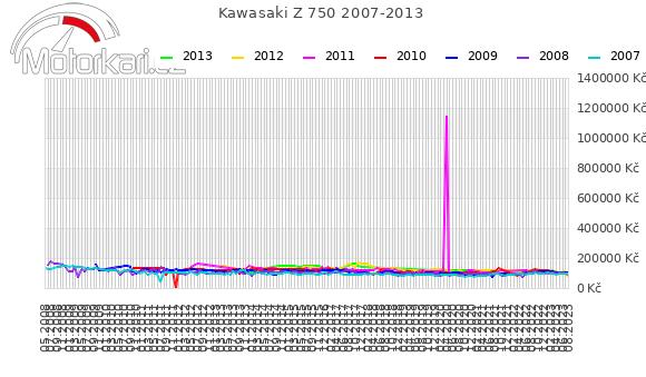 Kawasaki Z 750 2007-2013