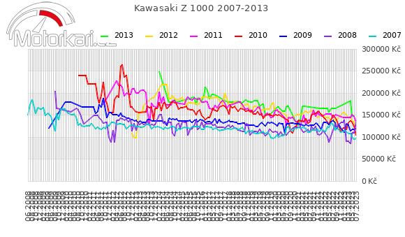 Kawasaki Z 1000 2007-2013