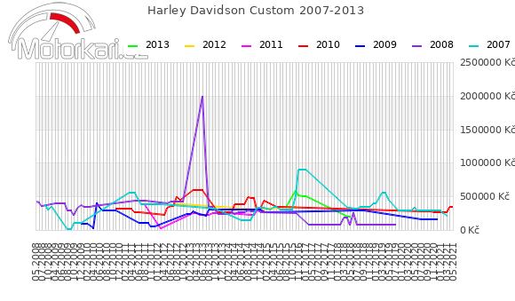 Harley Davidson Custom 2007-2013