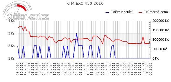 KTM EXC 450 2010