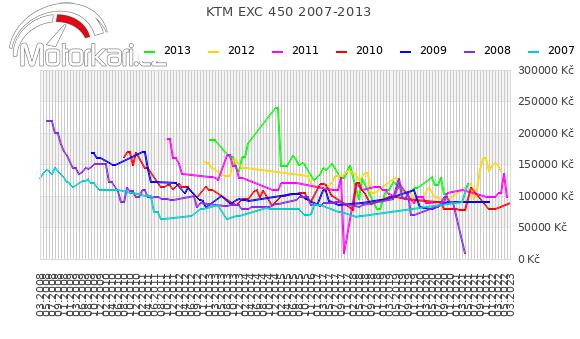 KTM EXC 450 2007-2013