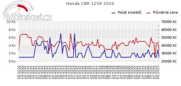 Honda CBR 125R 2010